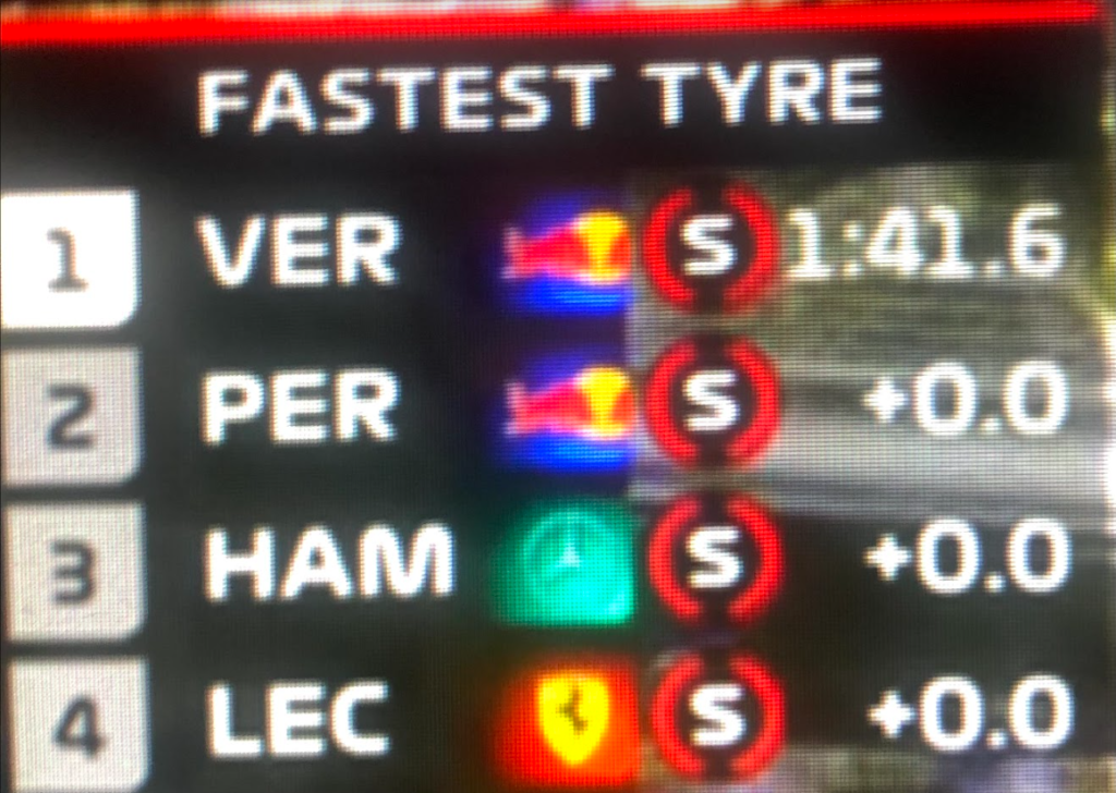 Verstappen, Perez, Hamiltone e Leclerc a meno di mezzo centesimo di distanza nelle Q2 del GP di Baku
